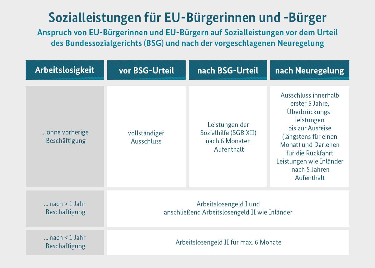 BMAS - Klarstellung beim Zugang zu Sozialleistungen für EU-Ausländer