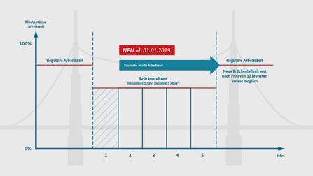 Infografik Brückenteilzeit.