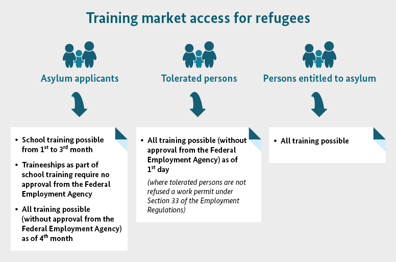 Graphic of the training market access