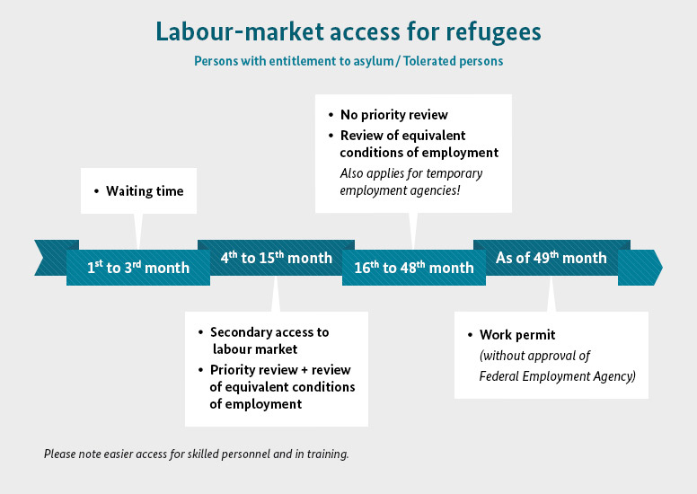 Graphic of the labour-market access for refugees