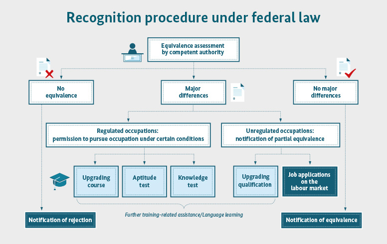 Graphic of the recognition procedure