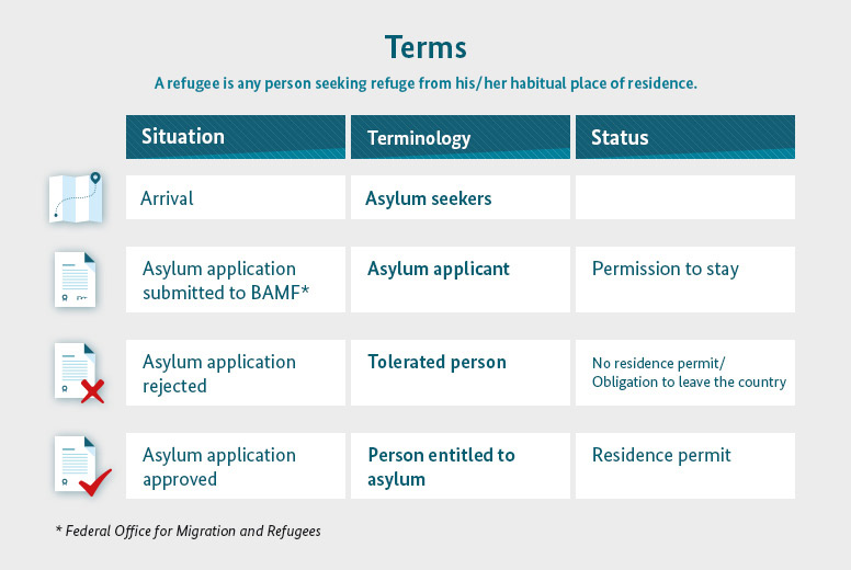 Graphic of the terms to gain access to the labour market
