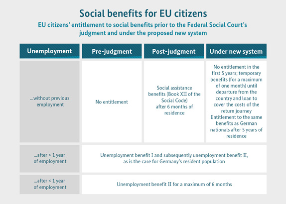 Social benefits for EU citizens.